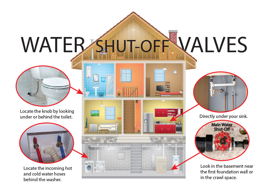 Locating your Water Shut-Off Valves